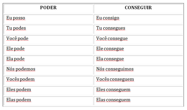 PODER and CONSEGUIR