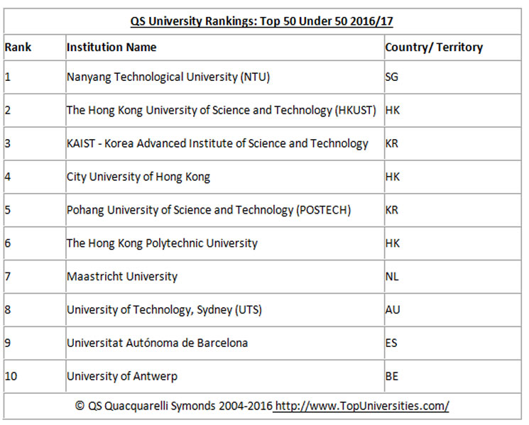 Top Universtities