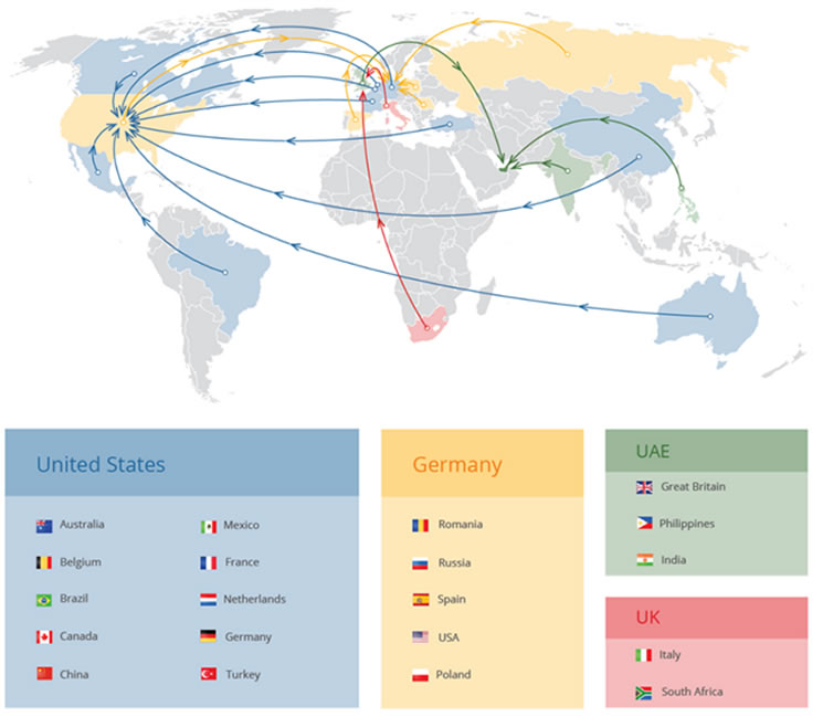Primary country of residence for most common expat origins