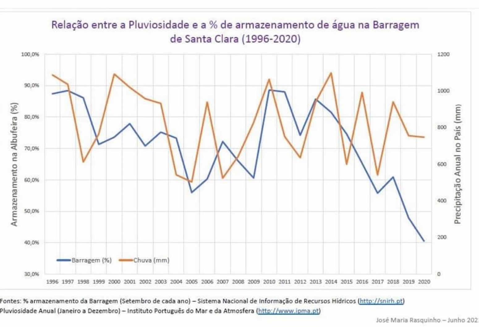UNSUSTAINABLE WATER MANAGEMENT CONTINUES AT SANTA CLARA DAM