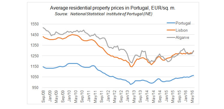 Property prices on the up and up